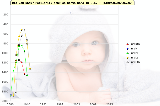 Top 2000 baby names ranking of Ardath, Arda, Ardell, Ardis, Ardith in U.S.