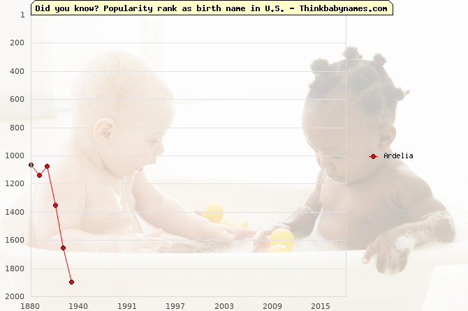 Top 2000 baby names ranking of Ardelia name in U.S.