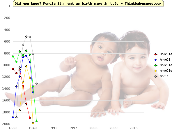 Top 2000 baby names ranking of Ardelia, Ardell, Ardella, Ardelle, Ardis in U.S.