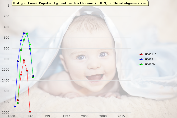 Top 2000 baby names ranking of Ardelle, Ardis, Ardith in U.S.