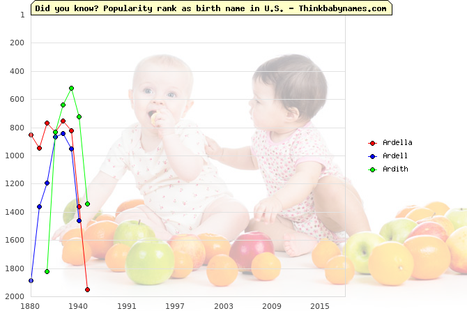 Top 1000 baby names ranking of Ardella, Ardell, Ardith in U.S.