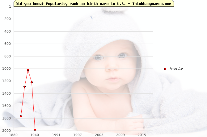 Top 2000 baby names ranking of Ardelle name in U.S.