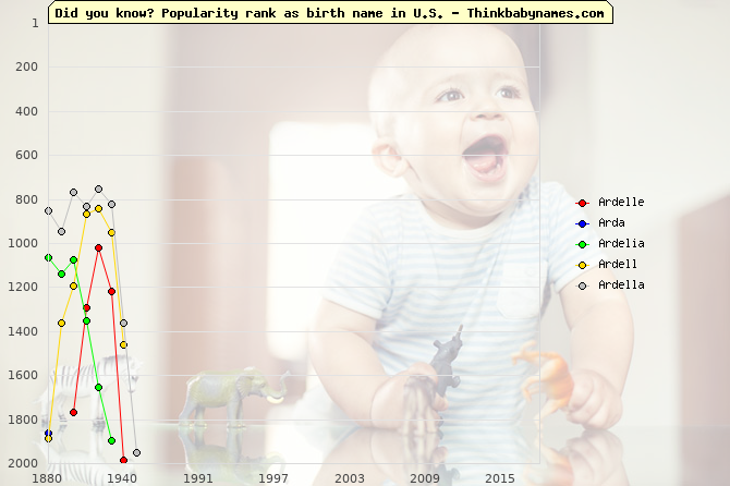 Top 2000 baby names ranking of Ardelle, Arda, Ardelia, Ardell, Ardella in U.S.