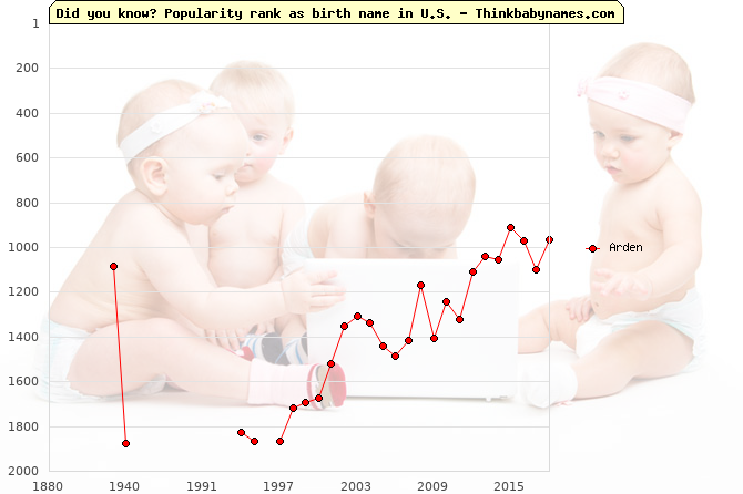 Top 2000 baby names ranking of Arden name in U.S.