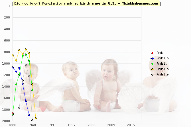 Top 2000 baby names ranking of Arda, Ardelia, Ardell, Ardella, Ardelle in U.S.