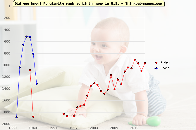 Top 2000 baby names ranking of Arden, Ardis in U.S.