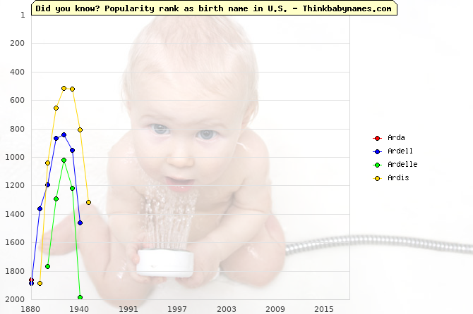 Top 2000 baby names ranking of Arda, Ardell, Ardelle, Ardis in U.S.
