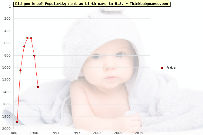 Top 2000 baby names ranking of Ardis name in U.S.