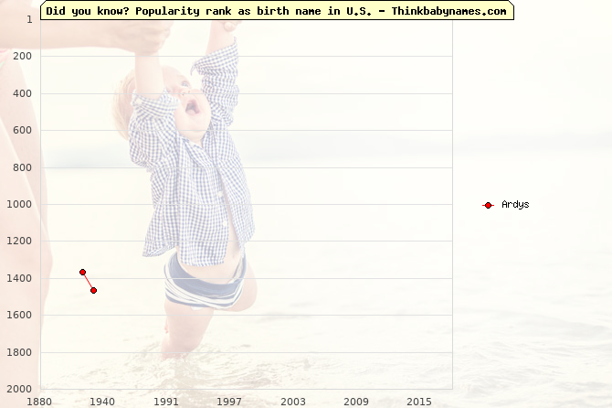Top 2000 baby names ranking of Ardys name in U.S.