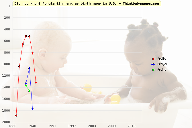 Top 2000 baby names ranking of Ardis, Ardyce, Ardys in U.S.