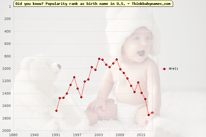 Top 2000 baby names ranking of Areli name in U.S.