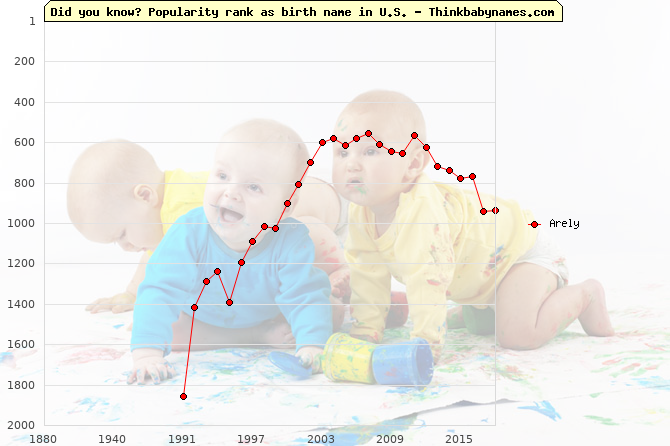 Top 2000 baby names ranking of Arely name in U.S.