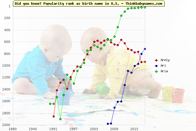 Top 2000 baby names ranking of Ar- names: Arely, Ari, Aria
