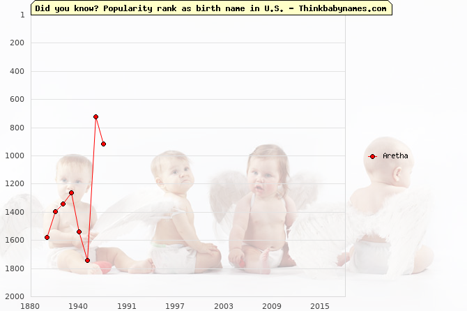 Top 2000 baby names ranking of Aretha in U.S.