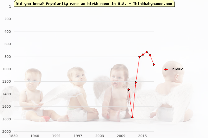Top 2000 baby names ranking of Ariadne name in U.S.