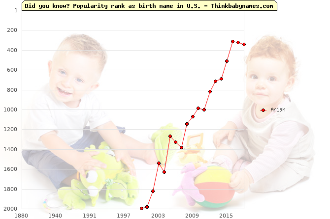 Top 2000 baby names ranking of Ariah name in U.S.