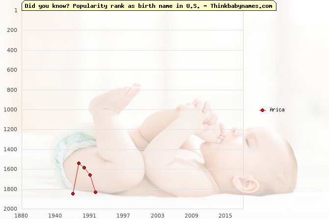 Top 2000 baby names ranking of Arica name in U.S.