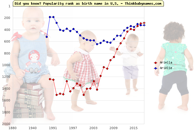 Top 2000 baby names ranking of Ariella, Arielle in U.S.