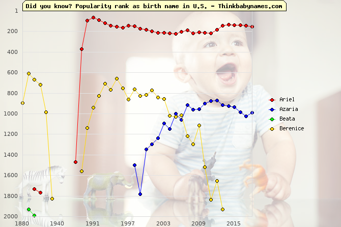 Top 2000 baby names ranking of Biblical names: Ariel, Azaria, Beata, Berenice