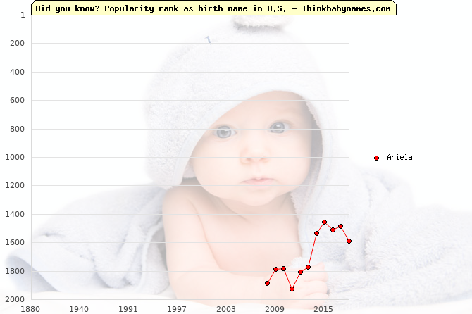 Top 2000 baby names ranking of Ariela name in U.S.