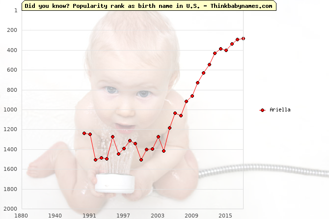 Top 2000 baby names ranking of Ariella name in U.S.