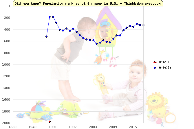 Top 2000 baby names ranking of Ariell, Arielle in U.S.