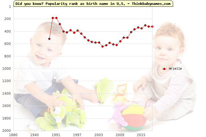 Top 2000 baby names ranking of Arielle name in U.S.