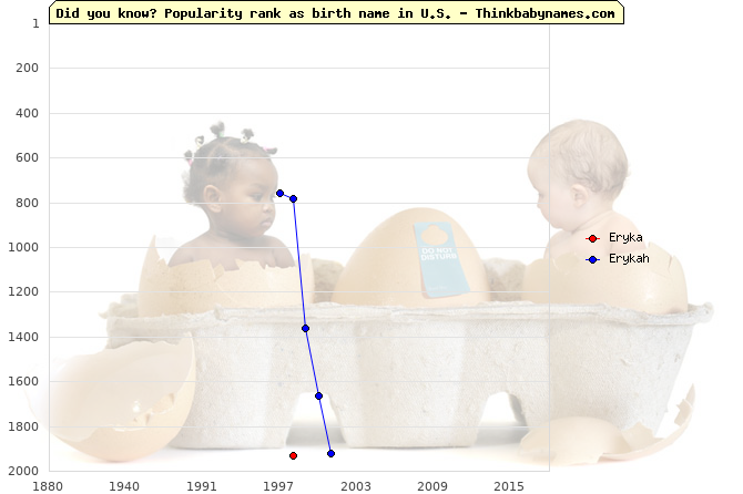 Top 2000 baby names ranking of Eryka, Erykah in U.S.