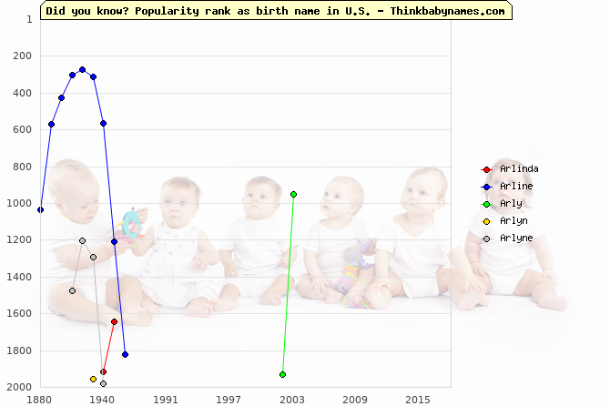 Top 2000 baby names ranking of Arlinda, Arline, Arly, Arlyn, Arlyne in U.S.