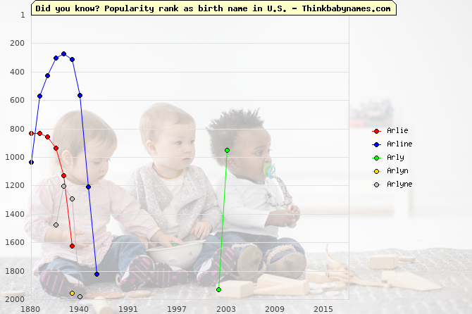 Top 2000 baby names ranking of Arlie, Arline, Arly, Arlyn, Arlyne in U.S.