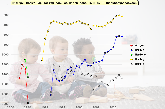 Top 2000 baby names ranking of Arlyne, Harlee, Harlene, Harley, Harlie in U.S.