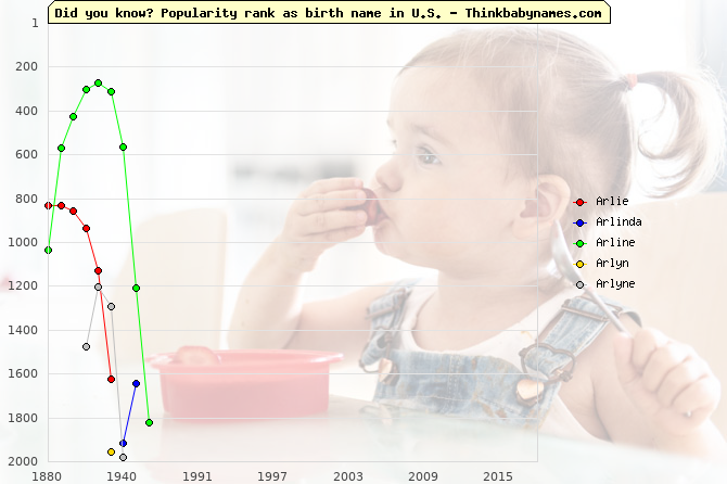 Top 2000 baby names ranking of Arlie, Arlinda, Arline, Arlyn, Arlyne in U.S.