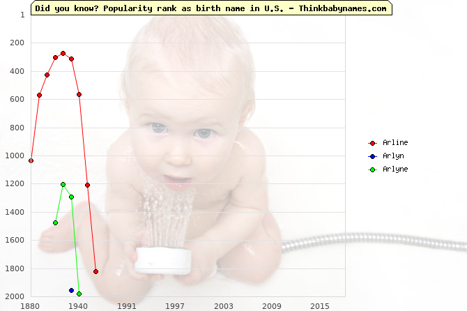 Top 2000 baby names ranking of Arline, Arlyn, Arlyne in U.S.