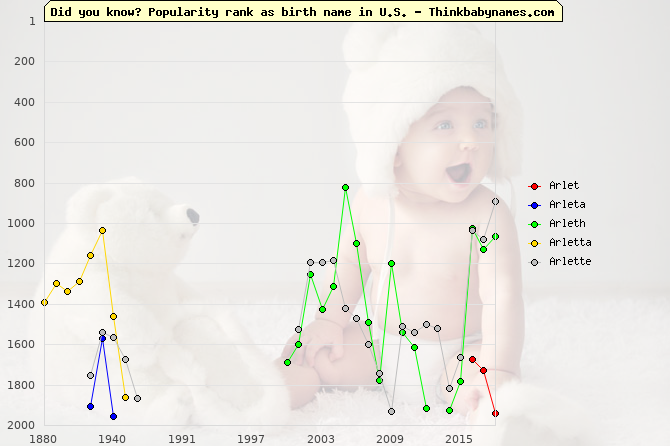 Top 2000 baby names ranking of Arlet, Arleta, Arleth, Arletta, Arlette in U.S.