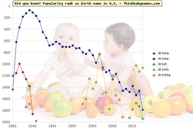 Top 2000 baby names ranking of Arlena, Arlene, Arlet, Arleth, Arletha in U.S.