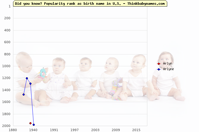 Top 2000 baby names ranking of Arlyn, Arlyne in U.S.