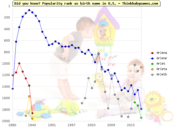 Top 2000 baby names ranking of Arlena, Arlene, Arlet, Arleta, Arleth in U.S.
