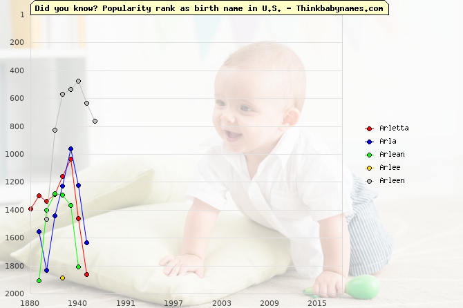 Top 2000 baby names ranking of Arletta, Arla, Arlean, Arlee, Arleen in U.S.