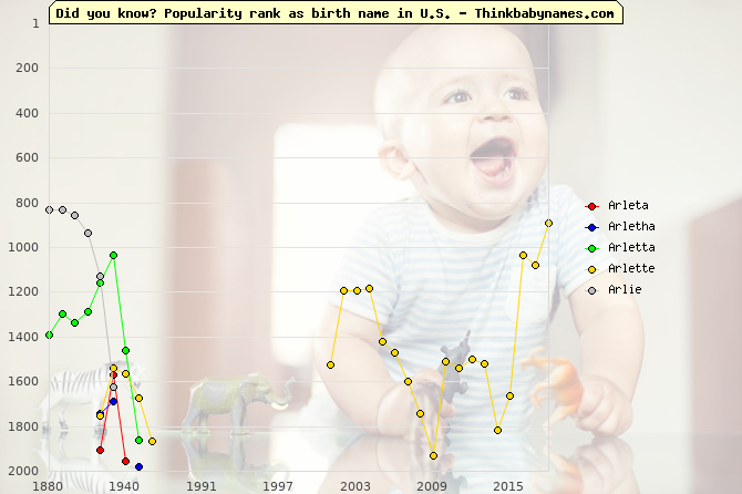 Top 2000 baby names ranking of Arleta, Arletha, Arletta, Arlette, Arlie in U.S.