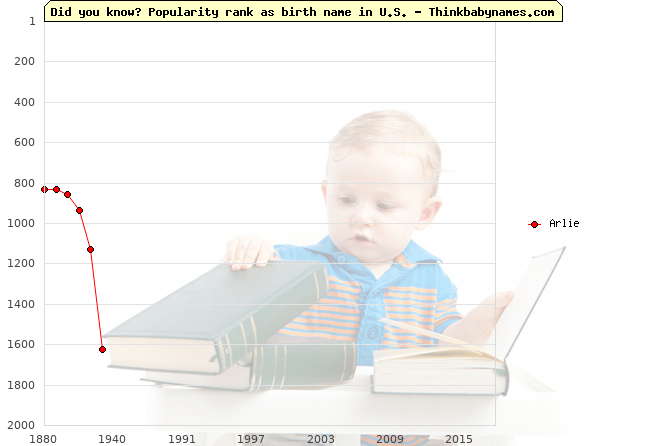 Top 2000 baby names ranking of Arlie name in U.S.