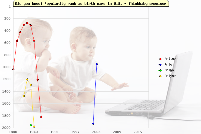 Top 2000 baby names ranking of Arline, Arly, Arlyn, Arlyne in U.S.