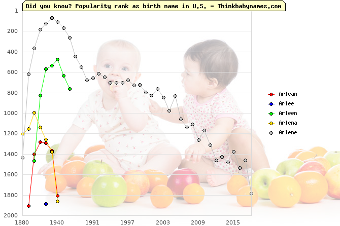 Top 2000 baby names ranking of Arlean, Arlee, Arleen, Arlena, Arlene in U.S.