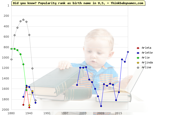 Top 2000 baby names ranking of Arleta, Arlette, Arlie, Arlinda, Arline in U.S.