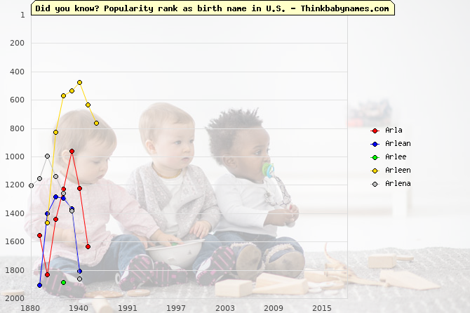 Top 2000 baby names ranking of Arla, Arlean, Arlee, Arleen, Arlena in U.S.