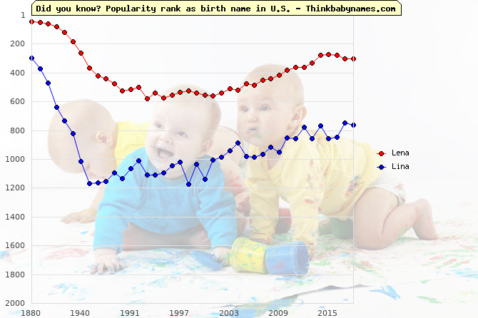 Top 1000 baby names ranking of Lena, Lina in U.S.