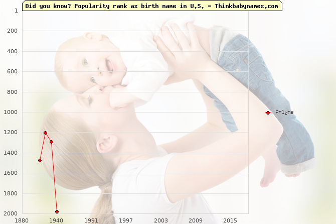 Top 2000 baby names ranking of Arlyne name in U.S.