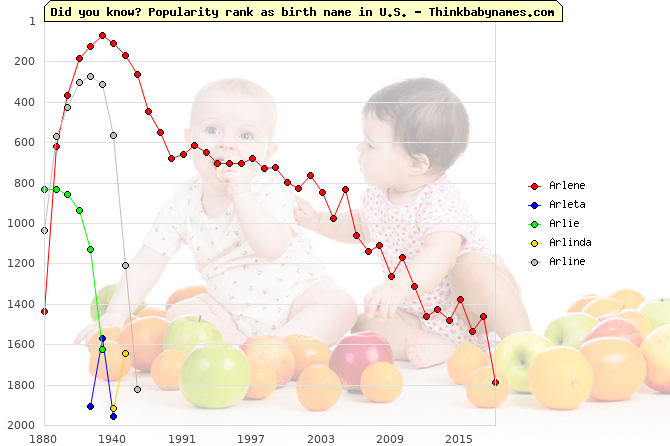 Top 2000 baby names ranking of Arlene, Arleta, Arlie, Arlinda, Arline in U.S.