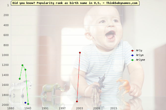 Top 2000 baby names ranking of Arly, Arlyn, Arlyne in U.S.