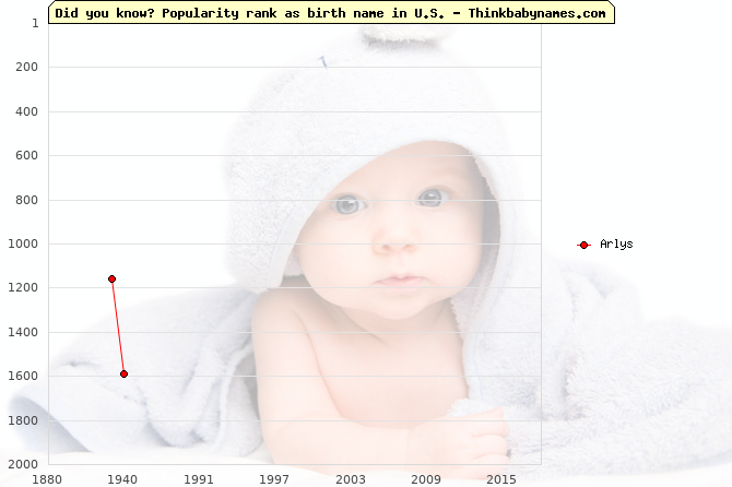 Top 2000 baby names ranking of Arlys name in U.S.