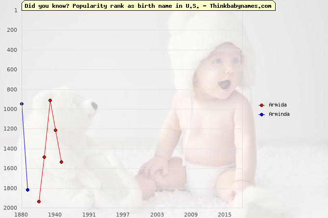 Top 2000 baby names ranking of Armida, Arminda in U.S.